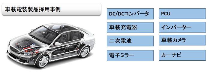 車載電装製品採用事例