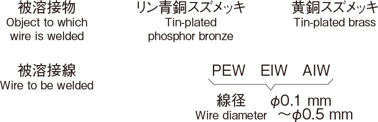 Examples of combination of wire material, wire type,wire diameter, and object to which wire is welded.